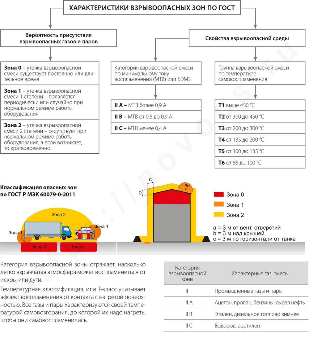 Классификация взрывоопасных зон novoex.pro