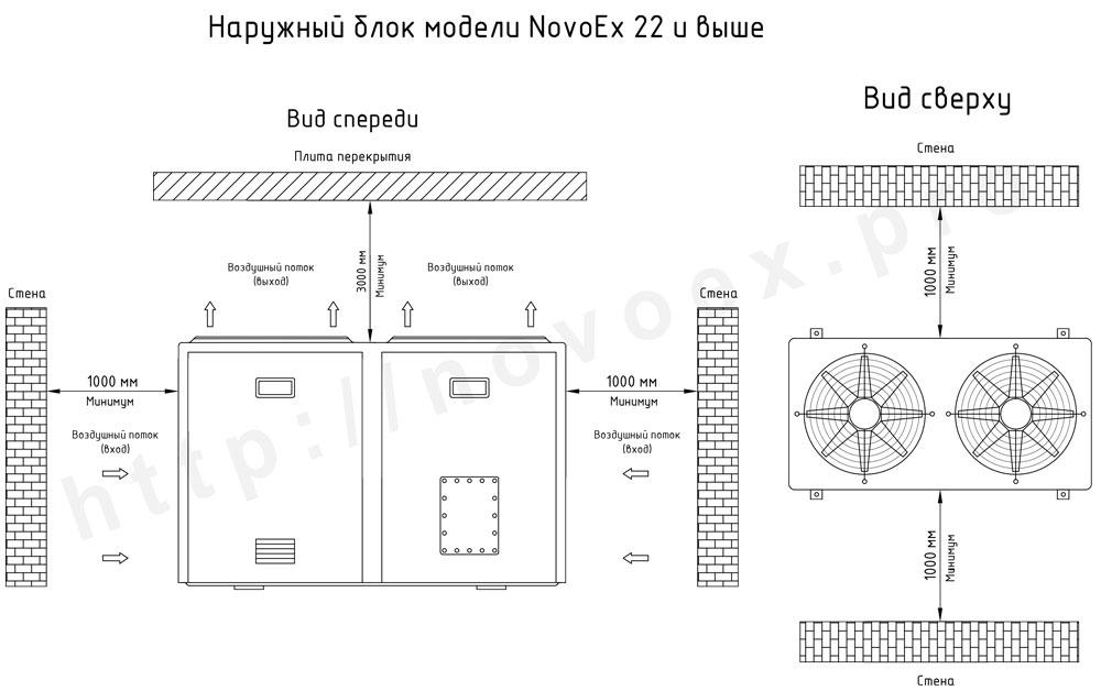 Габаритные размеры наружного блока кондиционера во взрывозащищенном исполнении NovoEx 22, 28, 56 novocs.ru