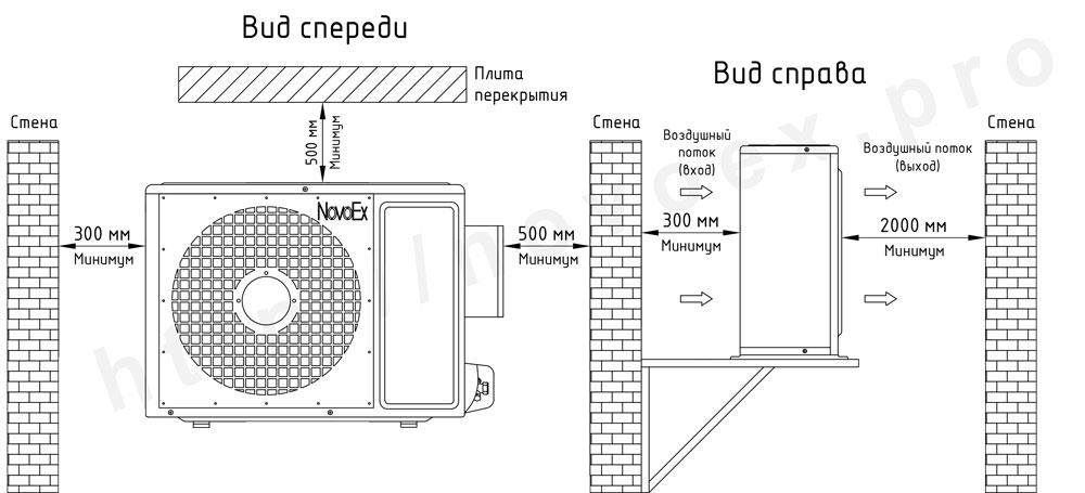 Установочные размеры наружного блока кондиционера во взрывозащищенном исполнении NovoEx novoex.pro